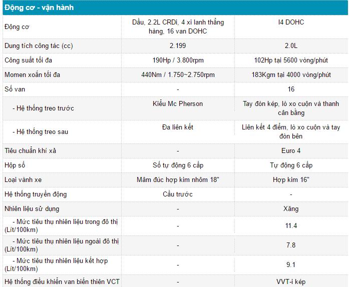 so sanh kia sedona va toyota innova 2016 dong co vanhanh - So sánh Toyota Innova 2016 2.0V và Kia Sedona tại Việt Nam - Muaxegiatot.vn
