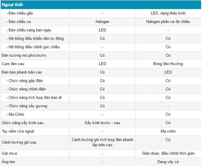 so sanh kia sedona va toyota innova 2016 ngoaithat - So sánh Toyota Innova 2016 2.0V và Kia Sedona tại Việt Nam - Muaxegiatot.vn