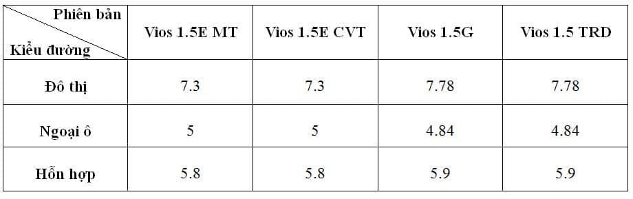 bảng mức tiêu hao nhiên liệu Vios 2018