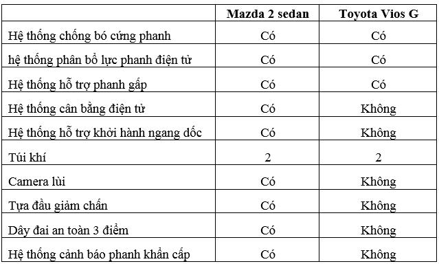an-toan-so-sanh-vios-va-mazda-2-muaxegiatot-7