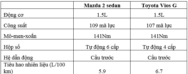 dong-co-so-sanh-vios-va-mazda-2-muaxegiatot-8