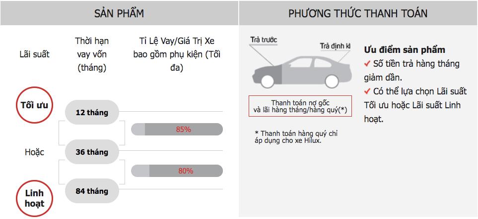 san pham toi uu muaxegiatot vn - Tín dụng mua xe: Vay từ Toyota - Mua xe Toyota - Muaxegiatot.vn