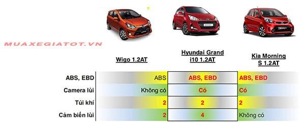 so sanh wigo i10 morning an toan muaxegiatot vn 1 - Đánh giá Toyota Wigo 2021, có gì để cạnh tranh với I10 và Morning - Muaxegiatot.vn
