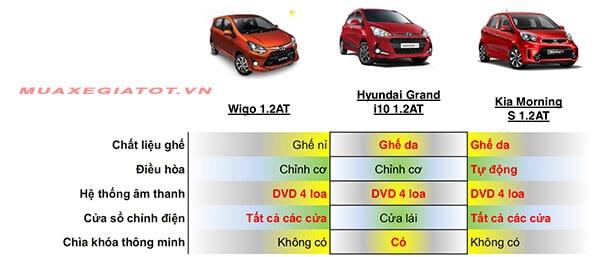 so sanh wigo i10 morning noi that 2 muaxegiatot vn - Đánh giá Toyota Wigo 2021, có gì để cạnh tranh với I10 và Morning - Muaxegiatot.vn