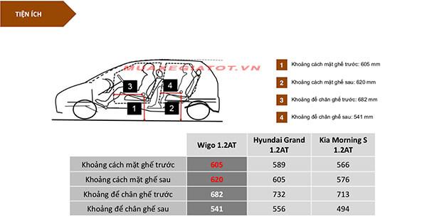 so sanh wigo i10 morning noi that muaxegiatot vn - Đánh giá Toyota Wigo 2021, có gì để cạnh tranh với I10 và Morning - Muaxegiatot.vn
